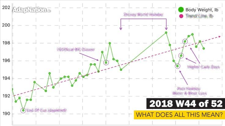 Undulating Weight Gain graph