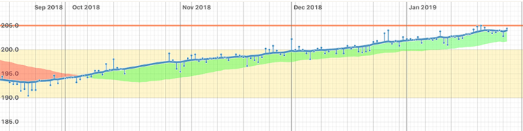 Steve's Weight Chart Progress