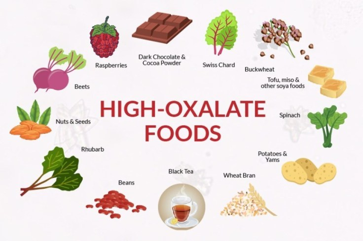 Foods high in Oxalates