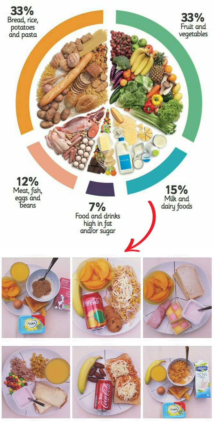 UK Eatwell Plate Guide Full of Carbs