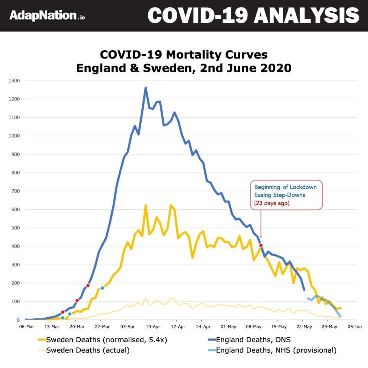 Covid-19 England vs Sweden