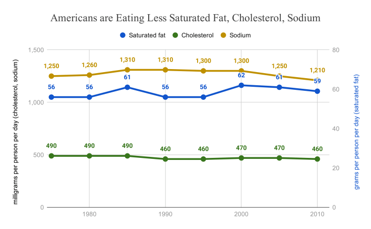 Saturated Fat & Cholesterol Consumption - source: jeffnobbs.com