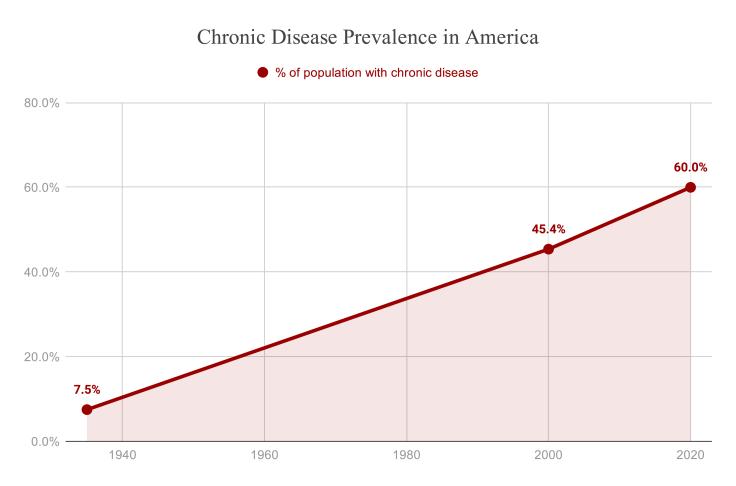 Chronic Disease Prevalence - source: jeffnobbs.com