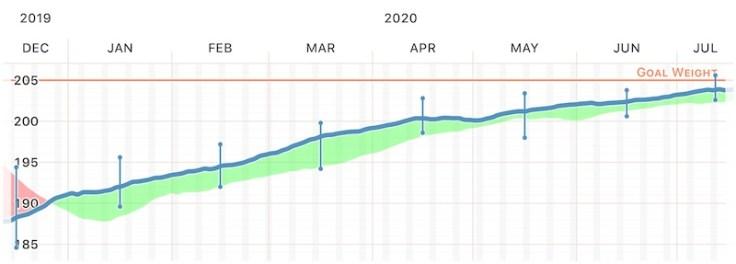 Steve Katasi Post Lockdown Weight Chart