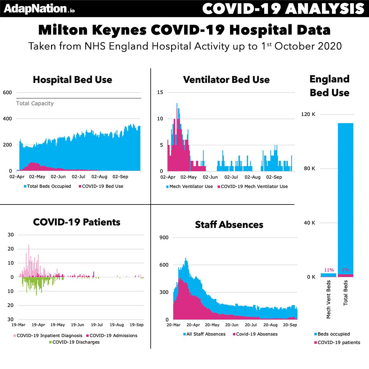 NHS Milton Keynes Covid-19