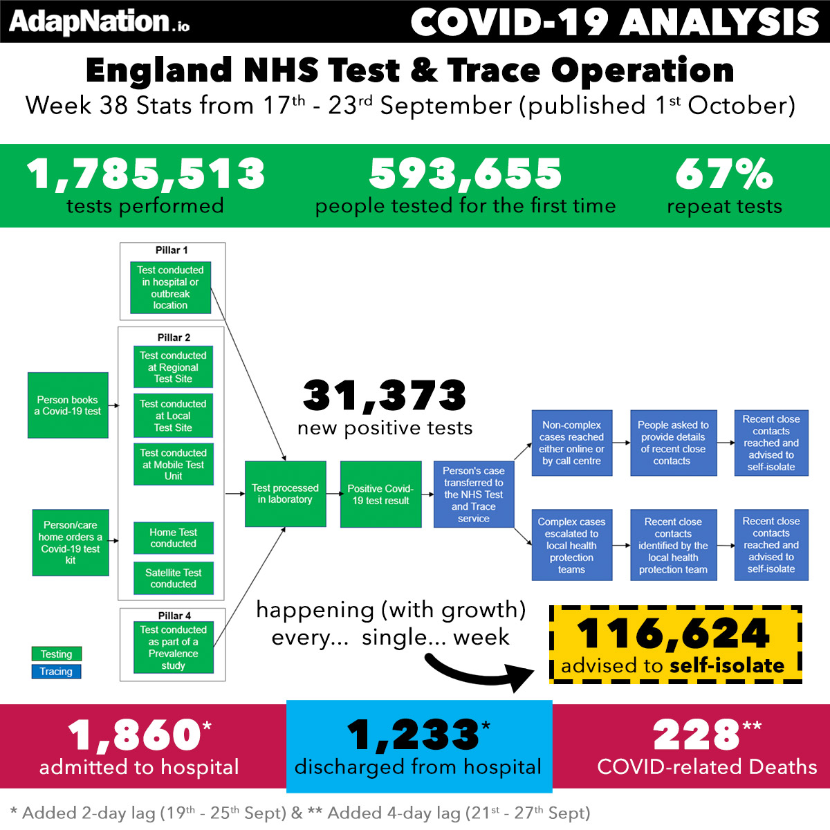 Issues with the NHS Track & Trace Operation
