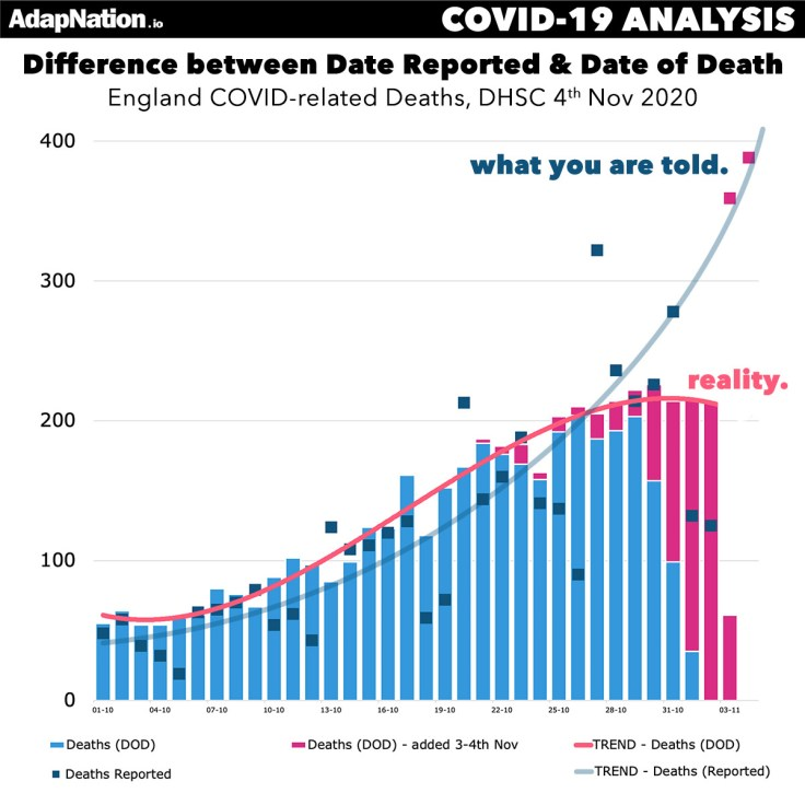 COVID Reported vs Date of Deaths