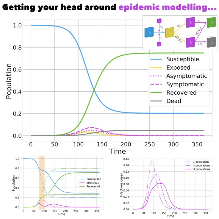 Understanding Epidemic Modelling