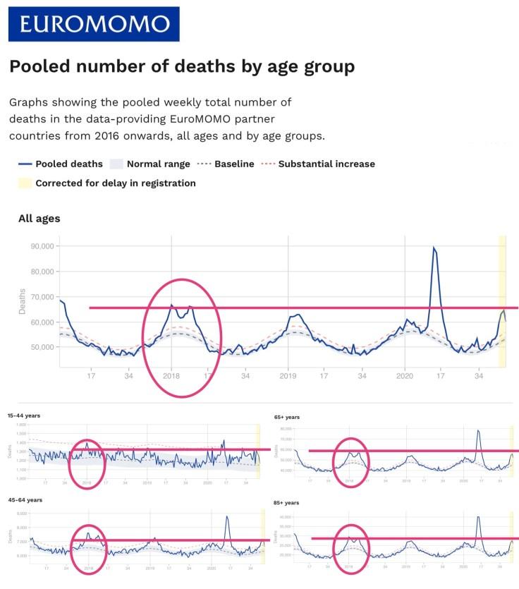 EuroMOMO comparisons to 2017