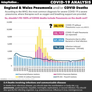 32,000+ COVID Deaths without Pneumonia?!