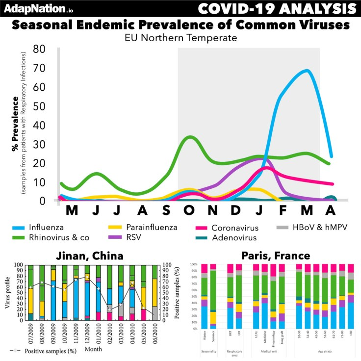 Viral pathogen seasonality