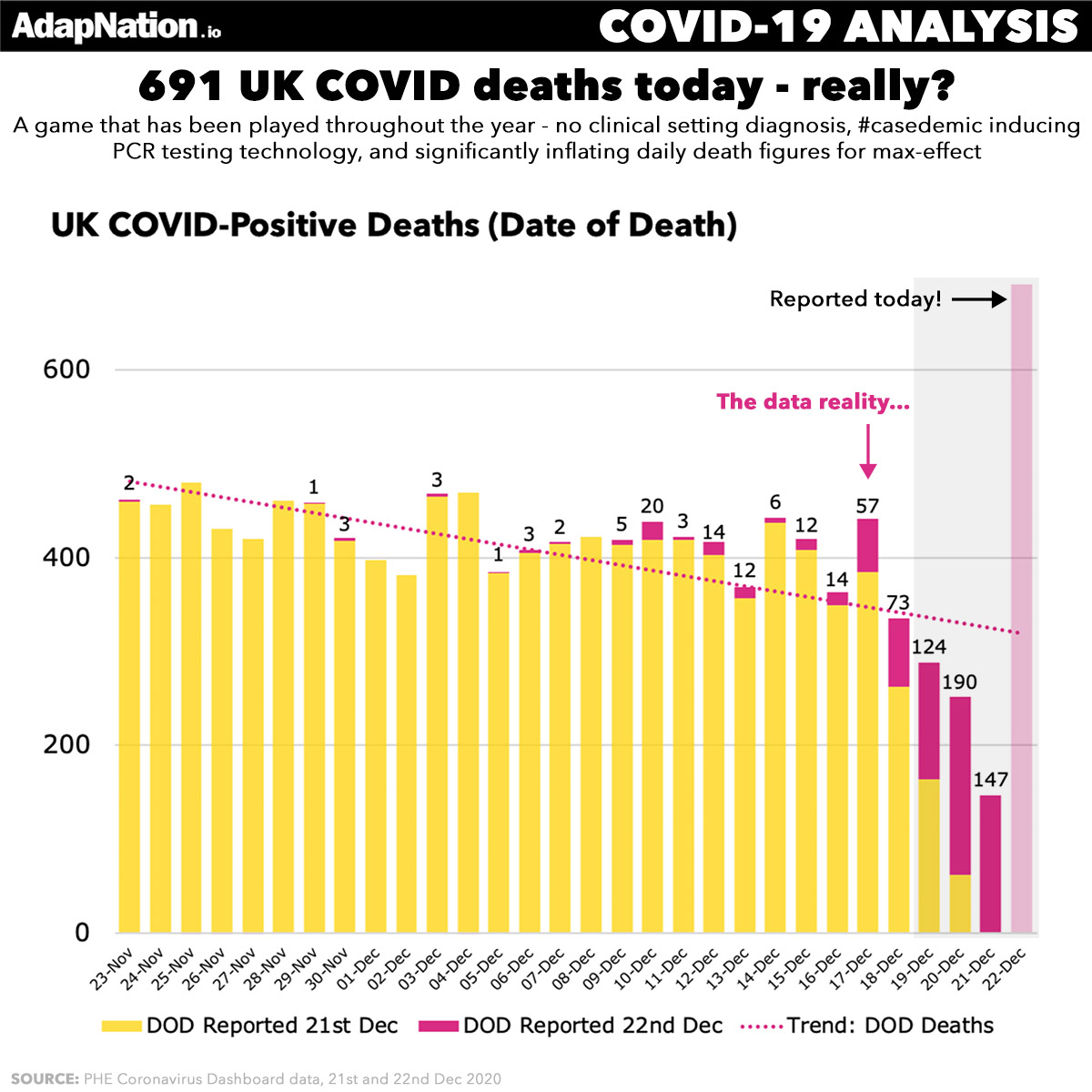 COVID deaths reported across multiple days