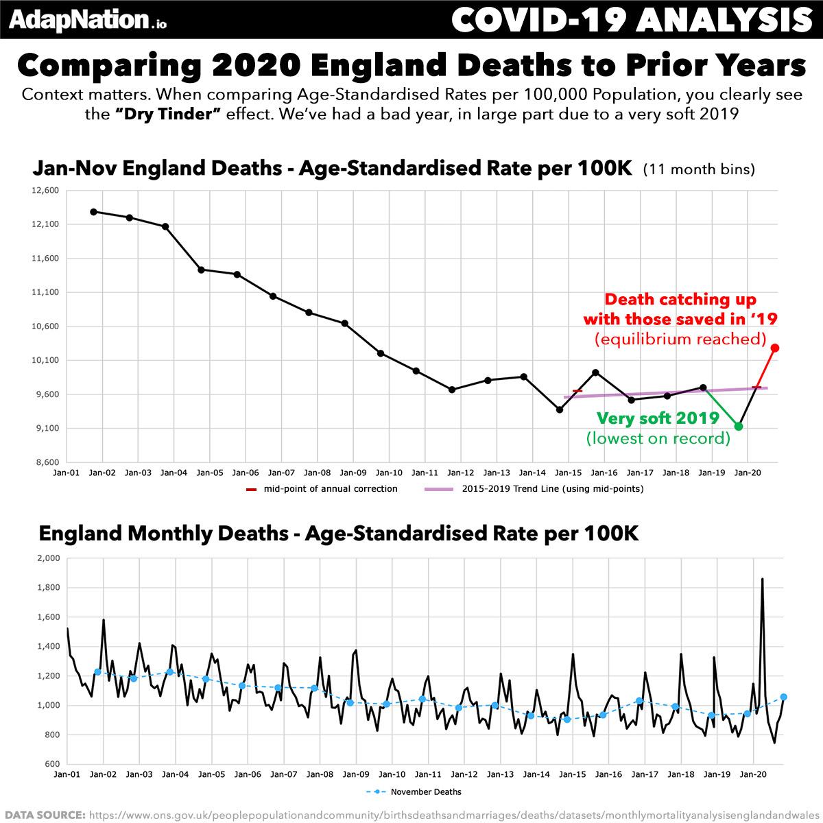 UK Jan-Nov Dry Tinder Effect