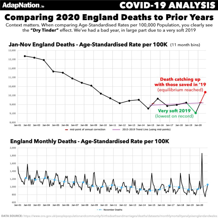UK Jan-Nov Dry Tinder Effect