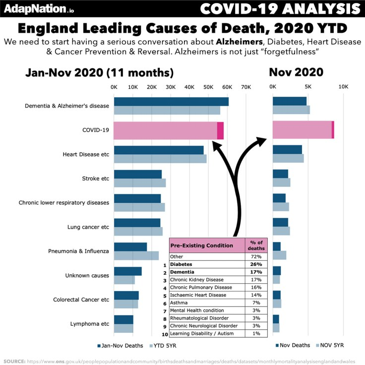 2020 UK Leading Causes of Death