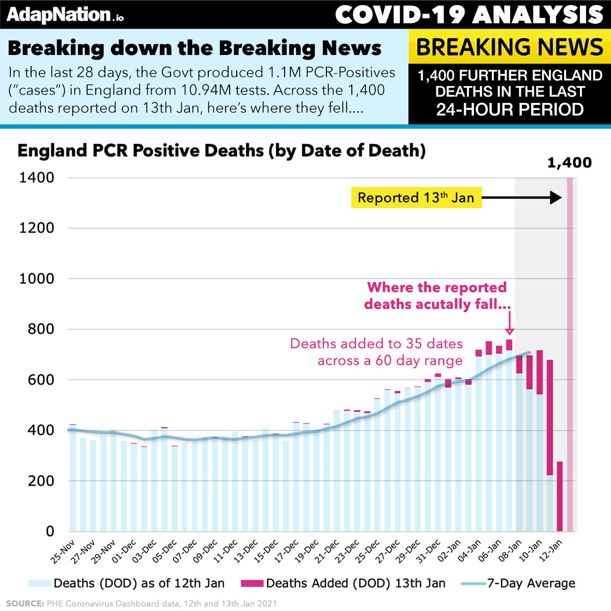 England Deaths 13th Jan by Date of Death