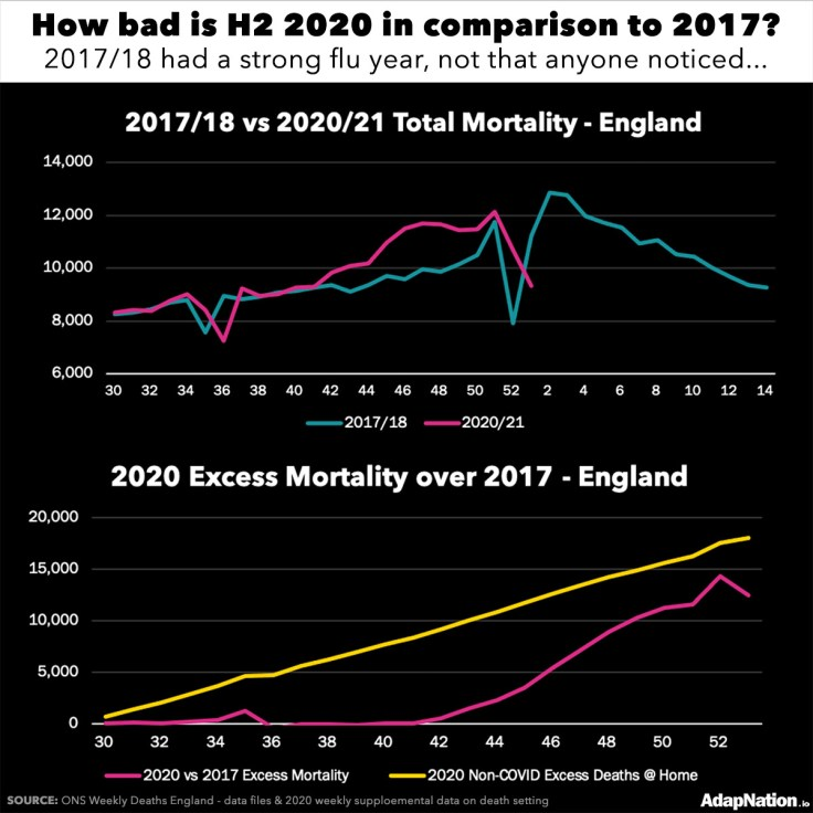 2017 to 2018 Total Mortality comparison