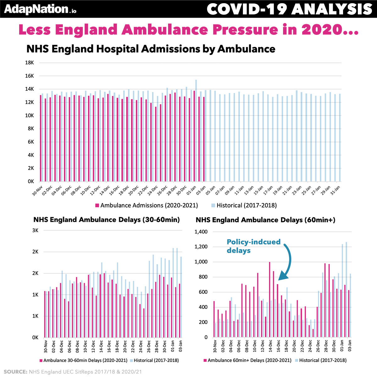 Ambulance Arrivals in 2020 NHS England