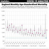 England Age-Standardised Mortality 2020 Compare