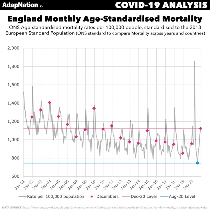 England Age-Standardised Mortality 2020 Compare