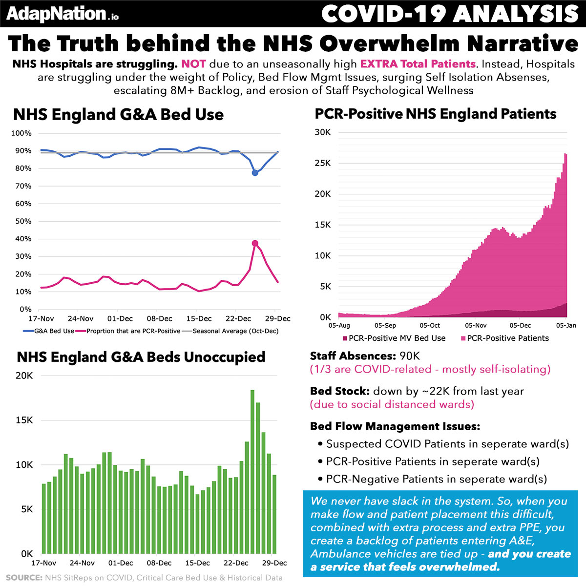 The Truth Behind the NHS Winter COVID Overwhelm