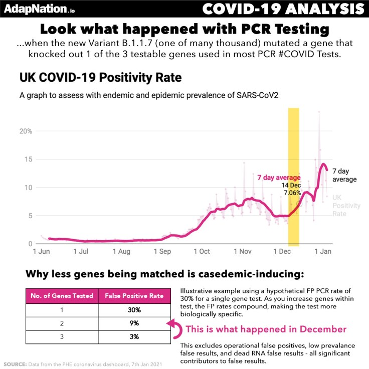 PCR COVID Positivity & The New Variant