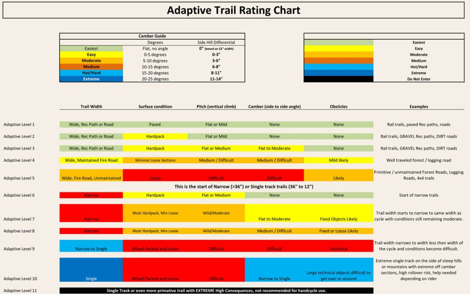 Adaptive Trail Rating Chart