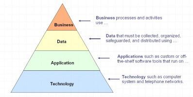 Enterprise Architecture benefits