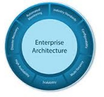 enterprise architecture,benefits