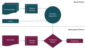 Machine learning Pipeline