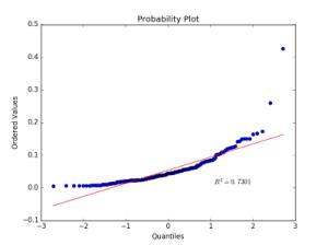 Predictive Analysis , Binary Classification (Cookbook) – 3