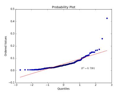 Predictive Analysis, binary Classification