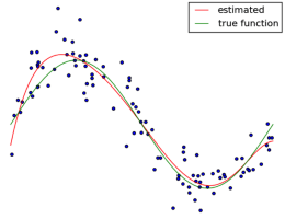 Regression in scikit-learn