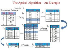 Apriori Algorithm (Python 3 0) - A Data Analyst