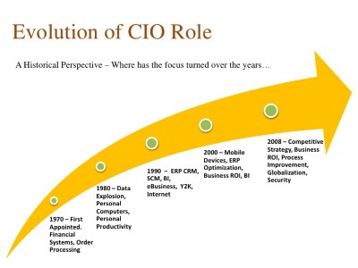 Future role of CIO