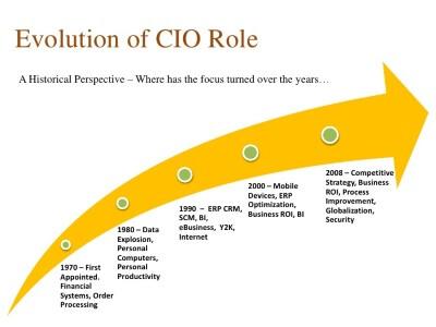 Future role of CIO