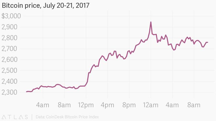 Modeling Bitcoin's Market Capitalization