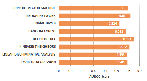 Average AUROC