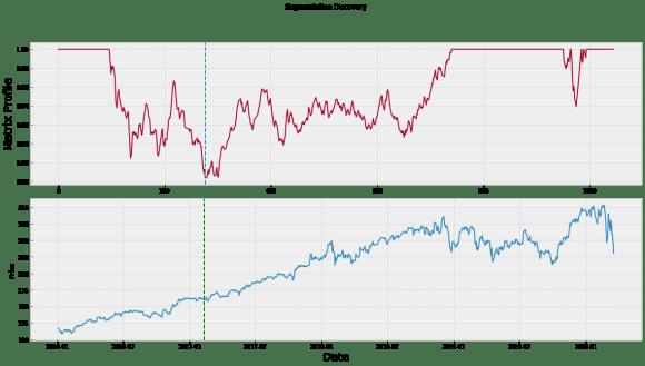 Novelty and Anomaly and Segmentation Discovery using Matrix Profile