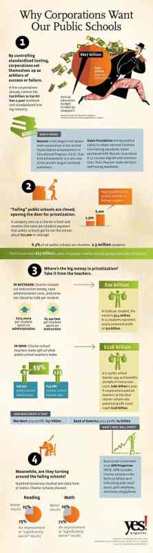 school choice infographic