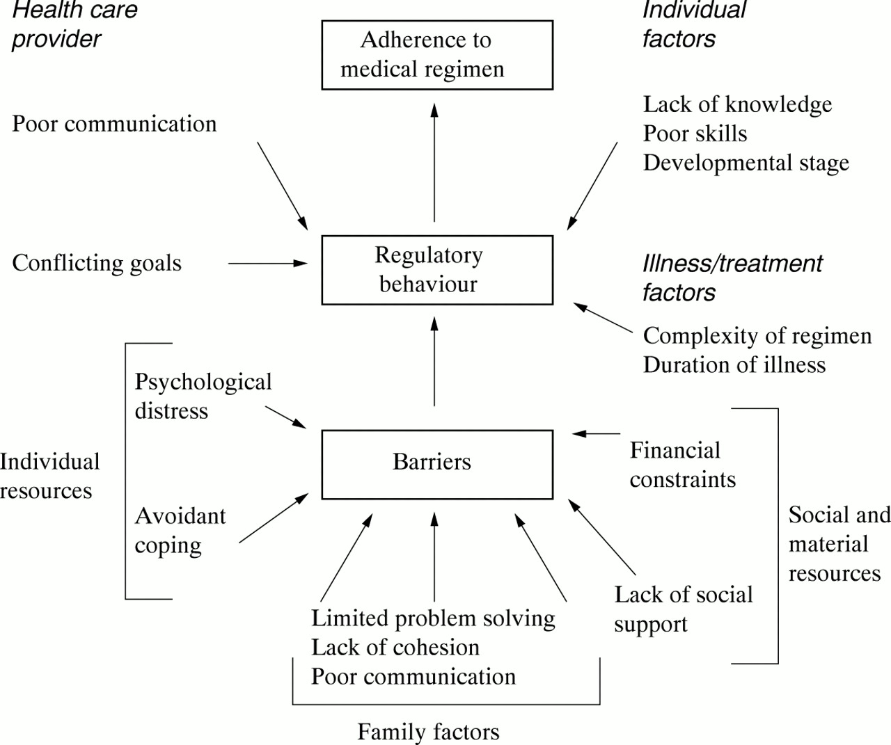 Compliance With Treatment Protocols Interventions For