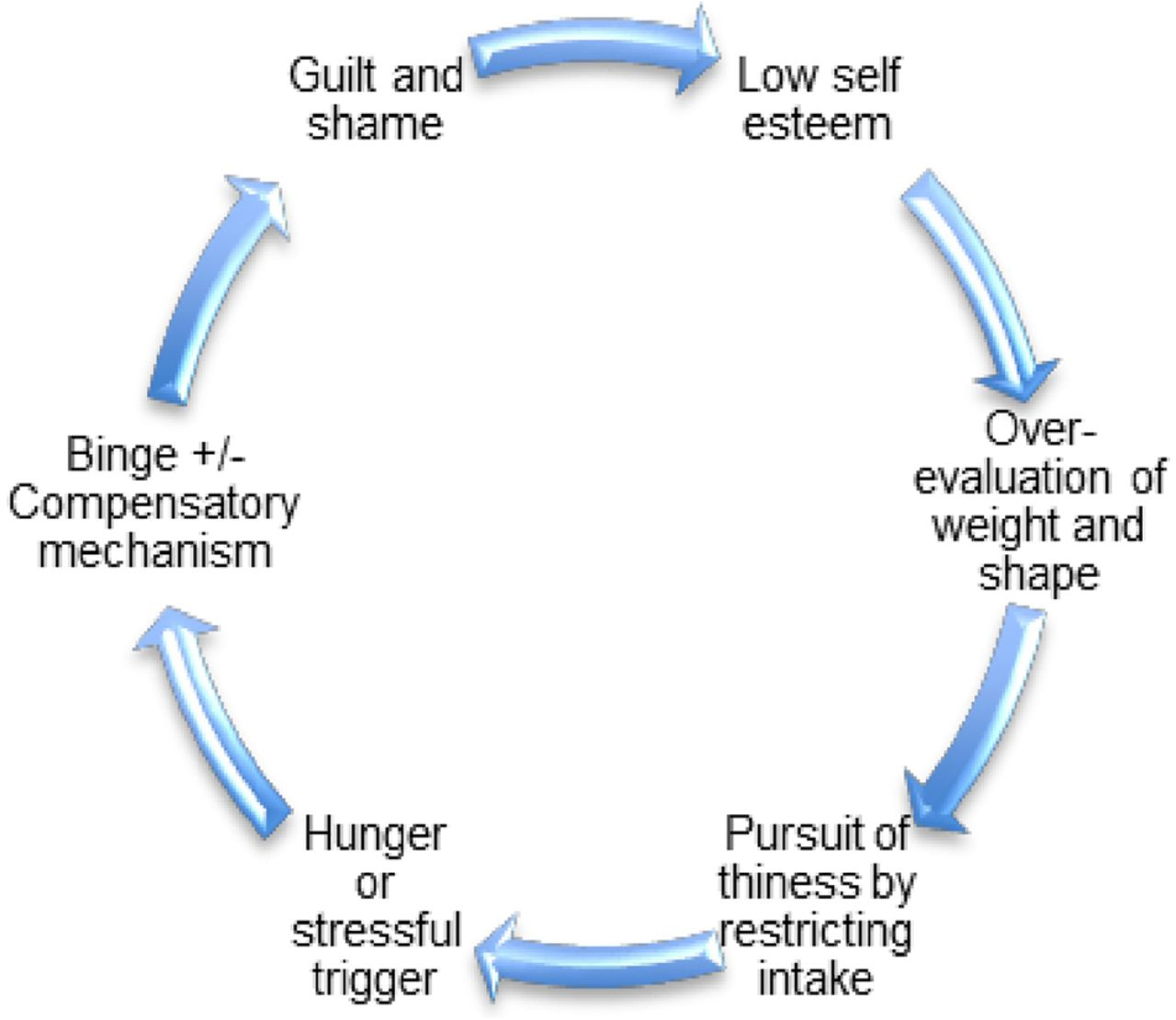 Assessment And Treatment Of Eating Disorders In Children