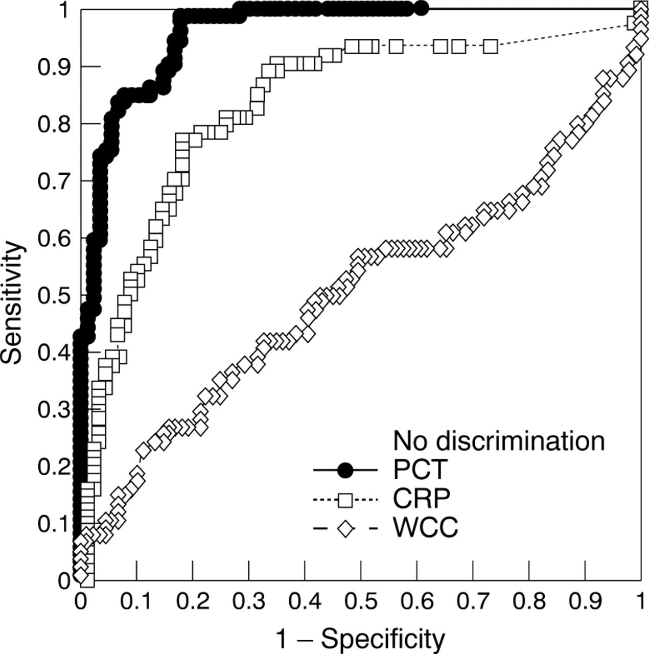 Diagnostic Markers Of Infection Comparison Of