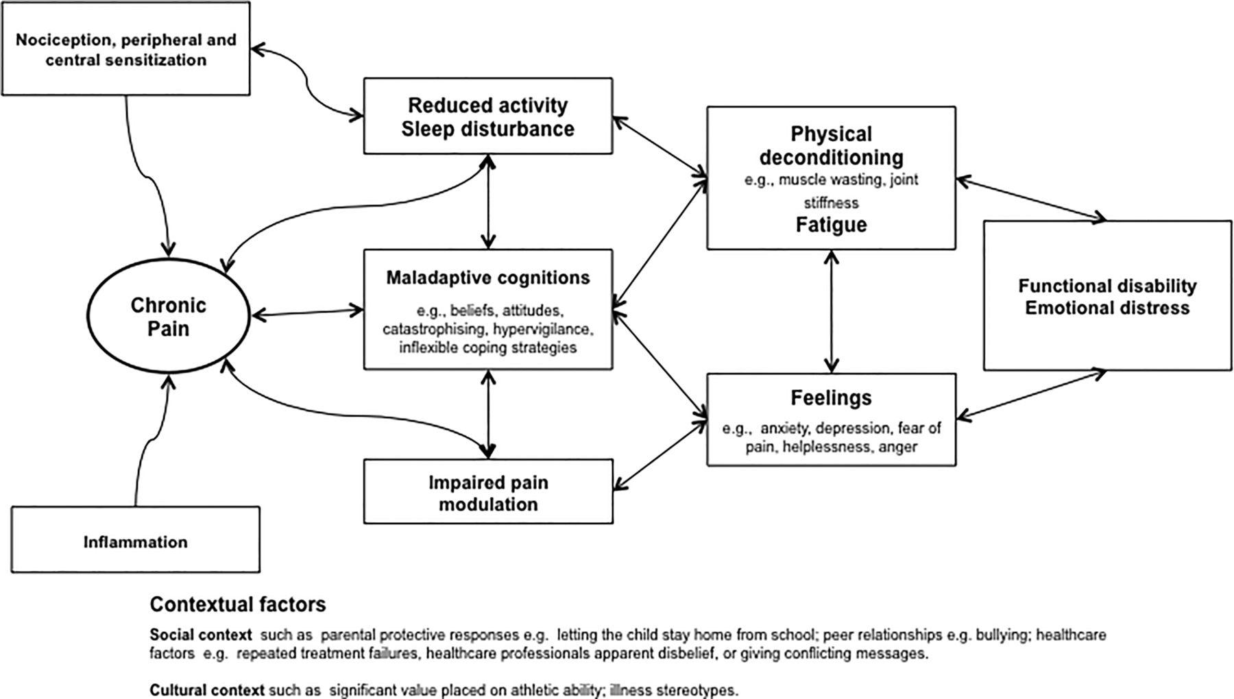 Coping Chronic Pain Worksheet