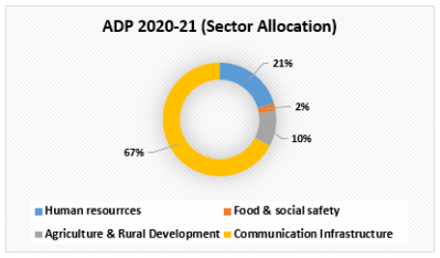 ADP 2020-21 (Sector Allocation)