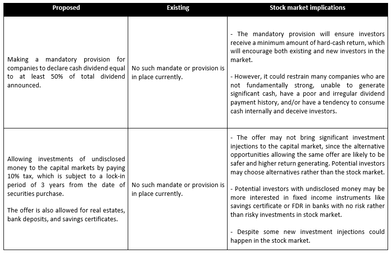 Possible implications of the stock market measures in budget FY2020-21 part 2