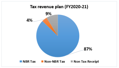 Tax revenue plan (FY2020-21)