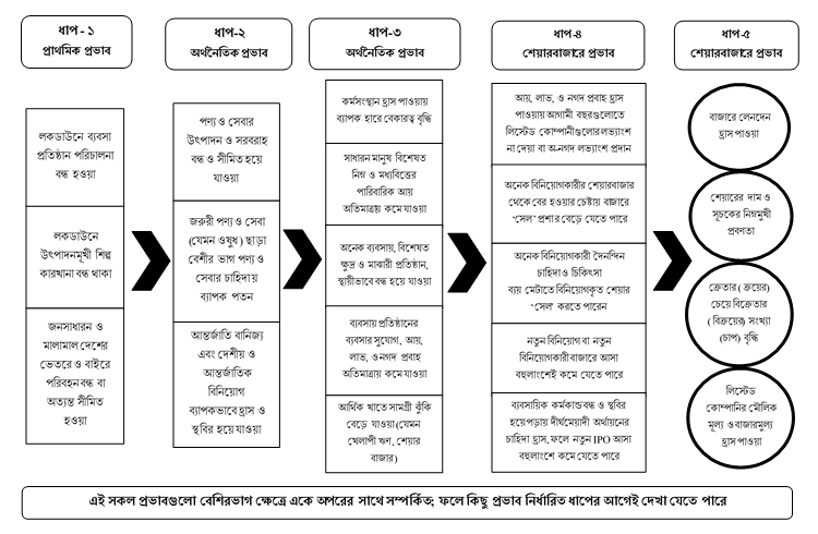 COVID 19 Effect on Bangladesh Capital Market