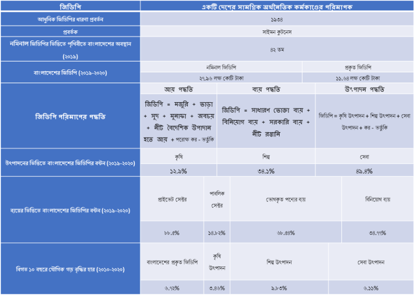 Bangladesh GDP and Capital Market Table