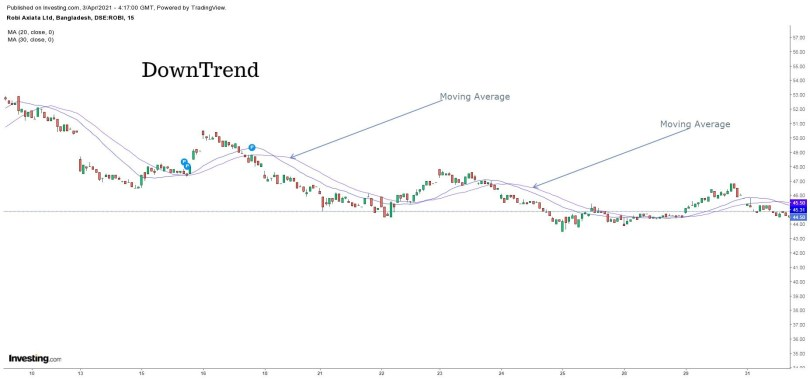 Moving Average - Down Trend